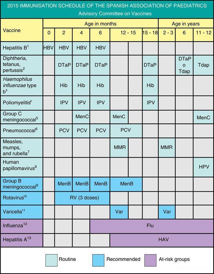 Childhood Immunisation Schedule in Spain