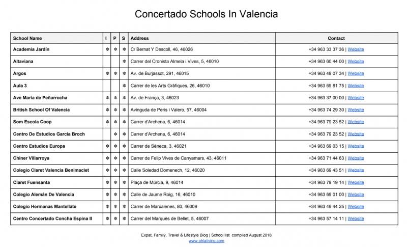A list of concertado schools in Valencia, Spain