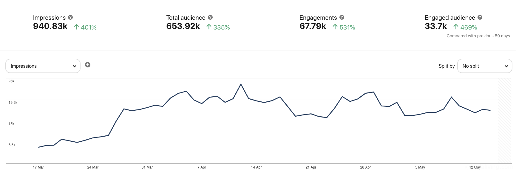 8 Tips On How I Used Pinterest To Drive LOADS Traffic To My Blog